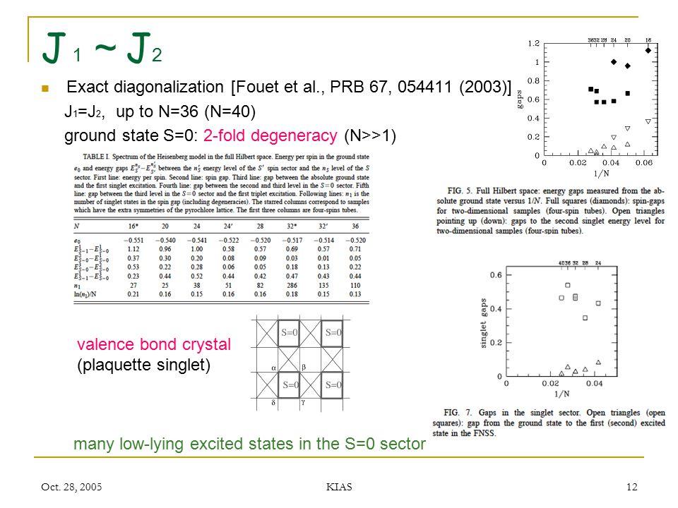 J1~J2 Exact diagonalization [Fouet et al., PRB 67, 054411 (2003)]